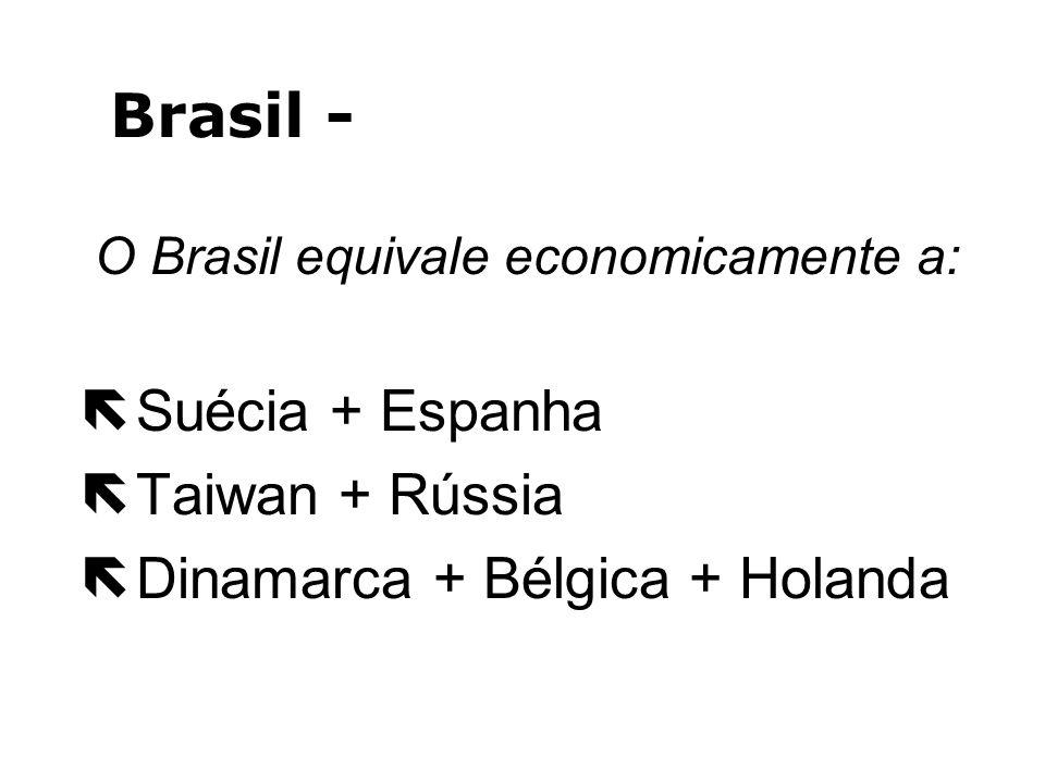 Brasil - PIB Comparativo:
