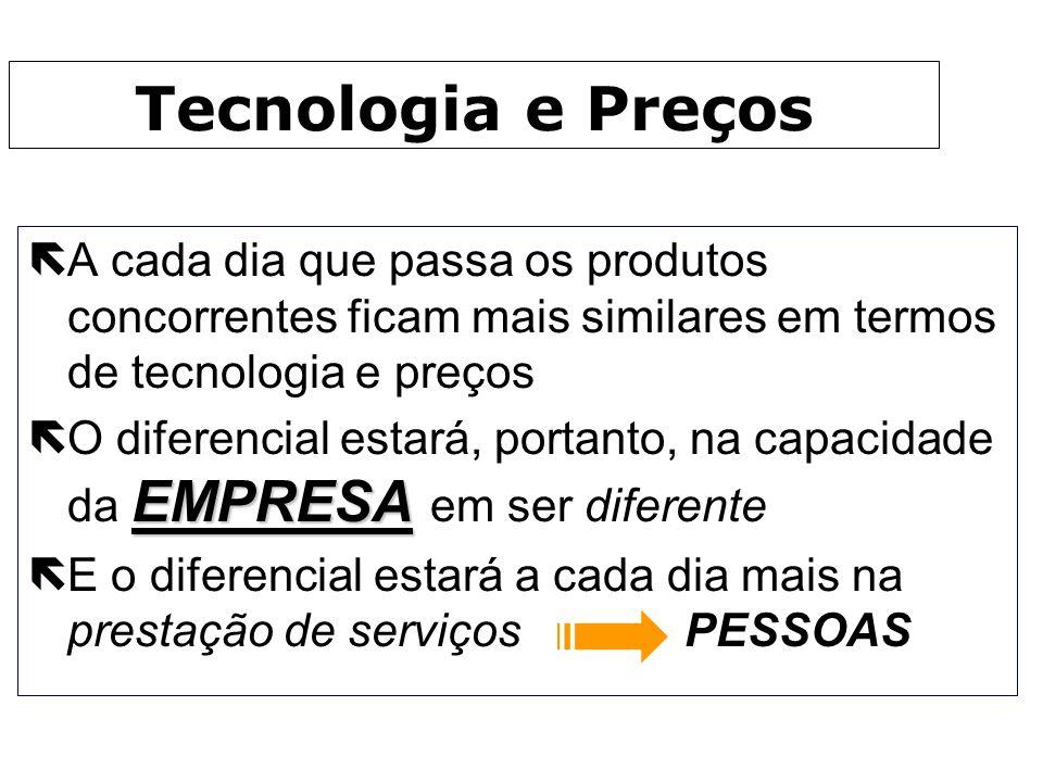 Tecnologia e PreçosA cada dia que passa os produtos concorrentes ficam mais similares em termos de tecnologia e preços.