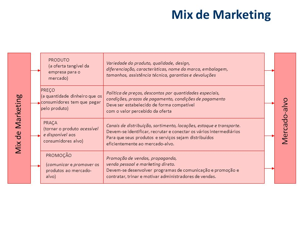 Mix de Marketing Mix de Marketing Mercado-alvo PRODUTO