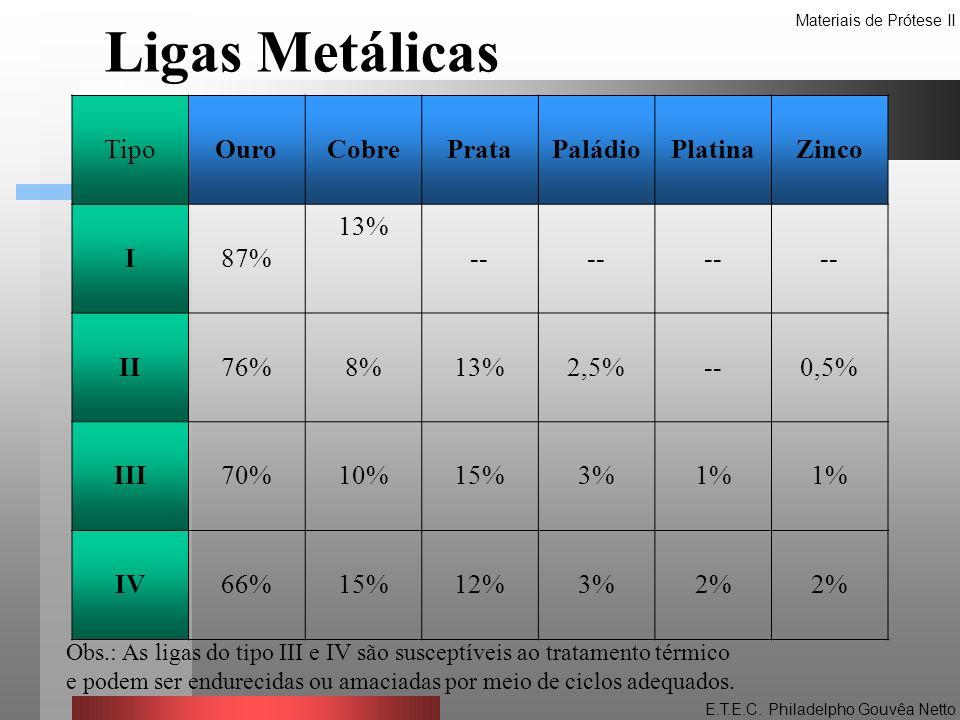 Ligas Metálicas Tipo Ouro Cobre Prata Paládio Platina Zinco I 87% 13%