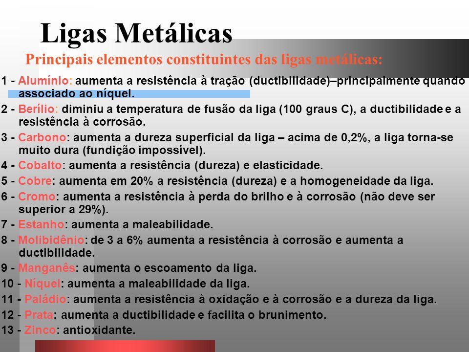 Ligas Metálicas Principais elementos constituintes das ligas metálicas: