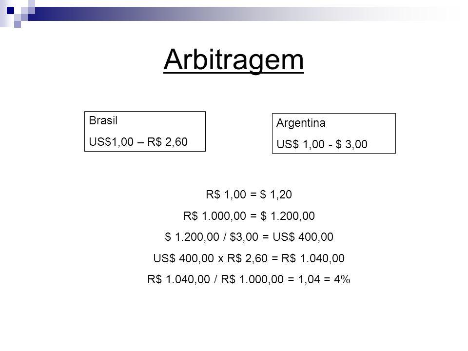 Arbitragem Brasil Argentina US$1,00 – R$ 2,60 US$ 1,00 - $ 3,00