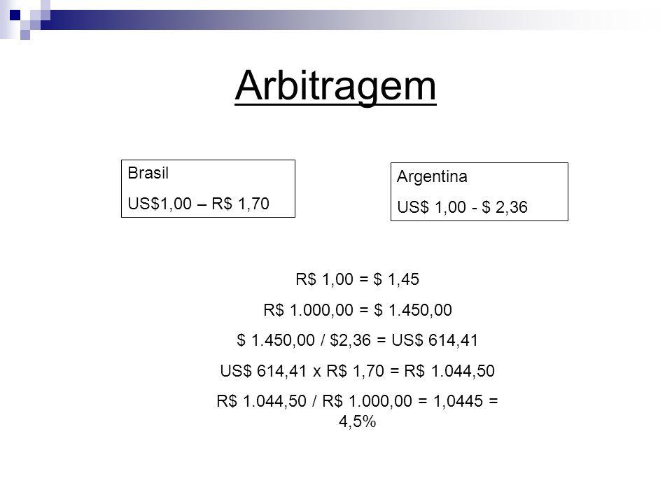 Arbitragem Brasil Argentina US$1,00 – R$ 1,70 US$ 1,00 - $ 2,36