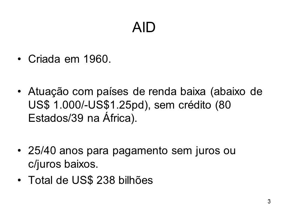 AID Criada em 1960. Atuação com países de renda baixa (abaixo de US$ 1.000/-US$1.25pd), sem crédito (80 Estados/39 na África).