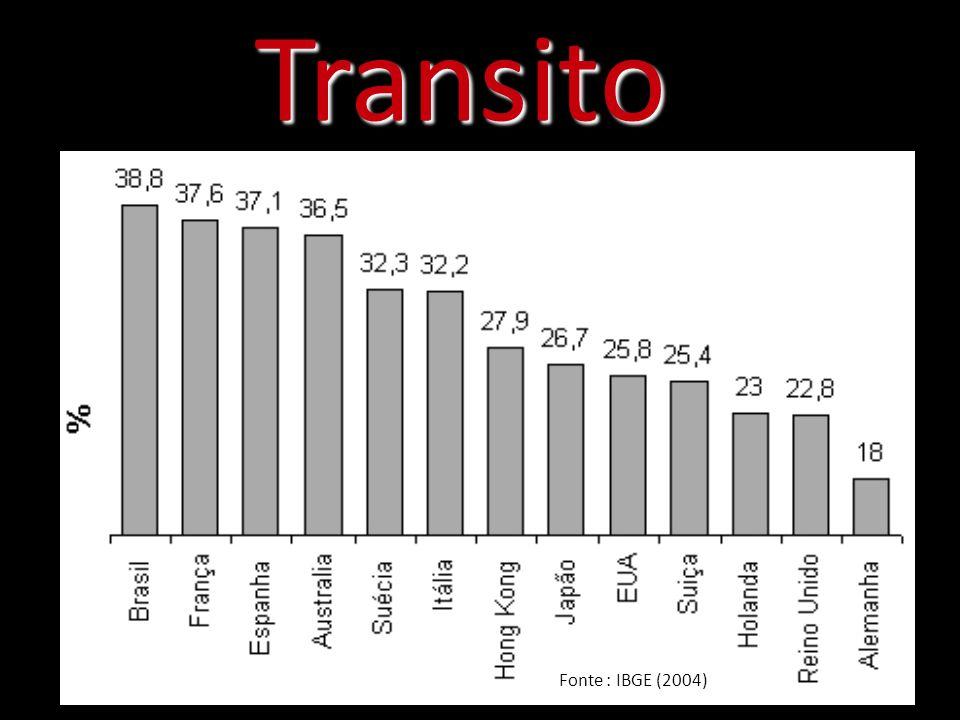 Transito Fonte : IBGE (2004)