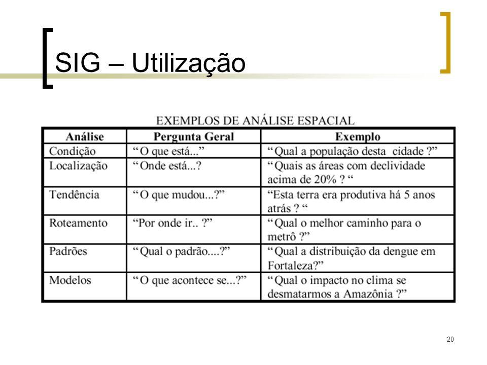SIG – Utilização