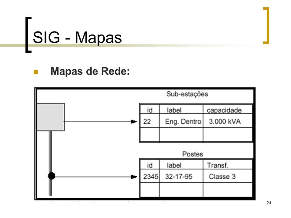 SIG - Mapas Mapas de Rede: