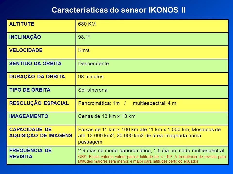 Características do sensor IKONOS II