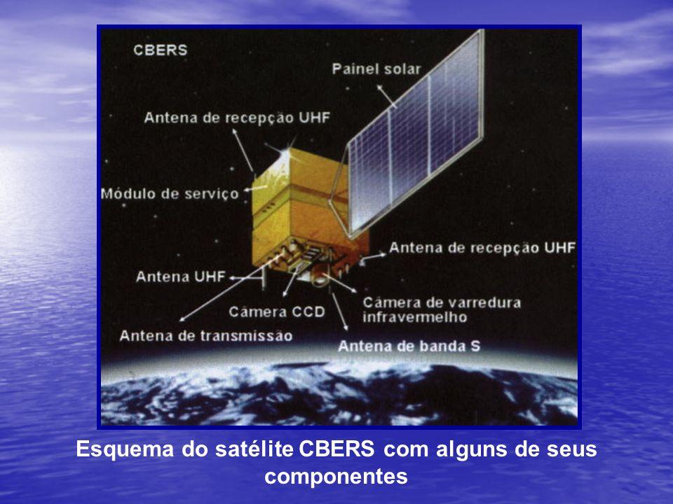 Esquema do satélite CBERS com alguns de seus componentes