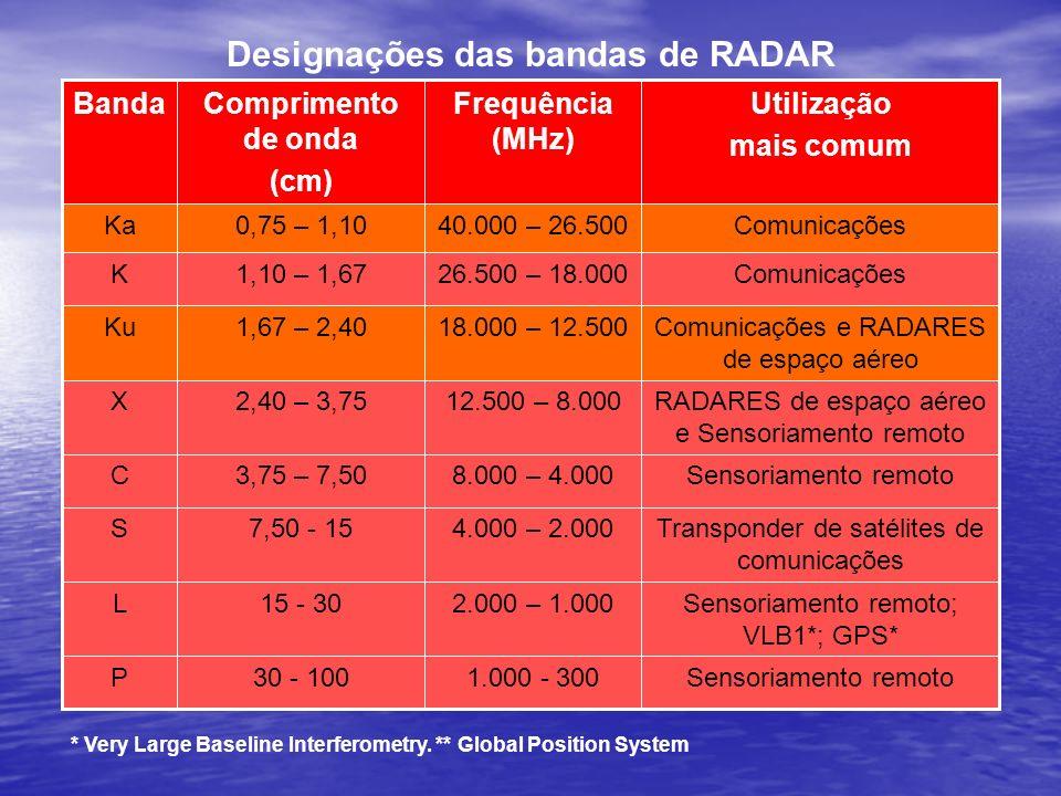 Designações das bandas de RADAR