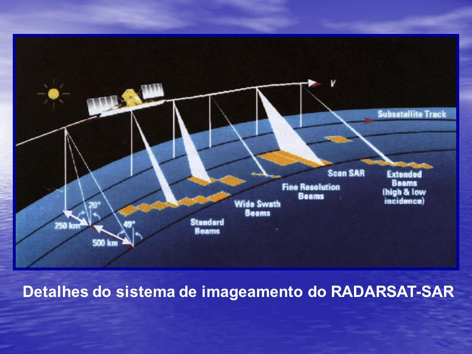 Detalhes do sistema de imageamento do RADARSAT-SAR