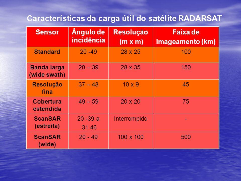 Características da carga útil do satélite RADARSAT