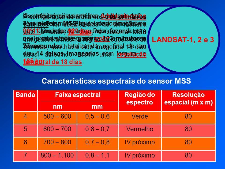 Características espectrais do sensor MSS Resolução espacial (m x m)