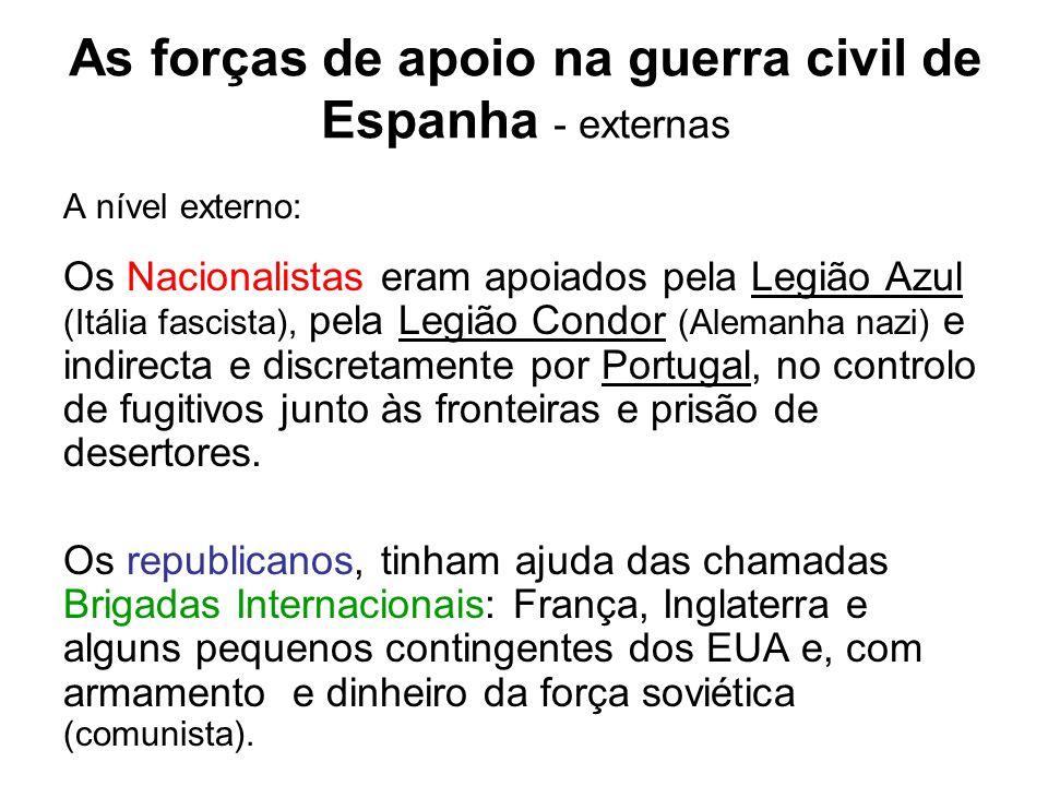 As forças de apoio na guerra civil de Espanha - externas