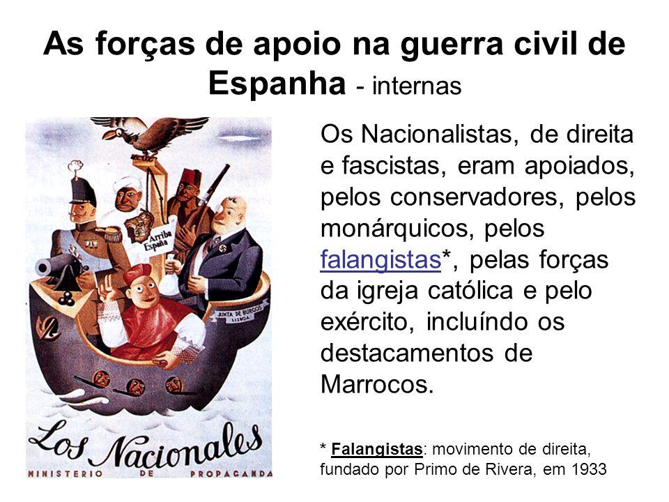 As forças de apoio na guerra civil de Espanha - internas