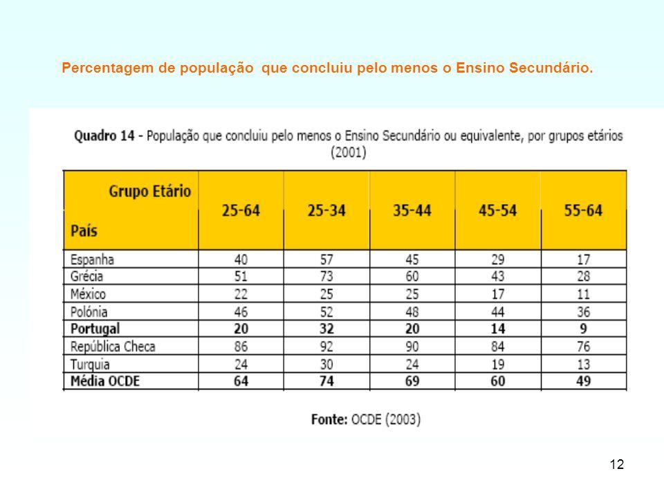 Percentagem de população que concluiu pelo menos o Ensino Secundário.