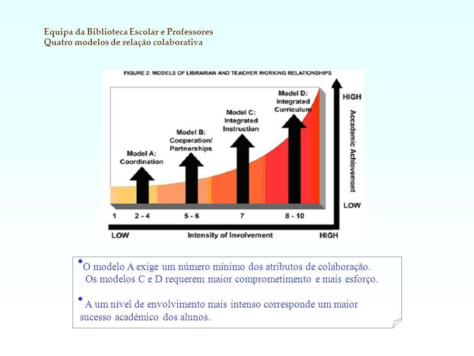 O modelo A exige um número mínimo dos atributos de colaboração.