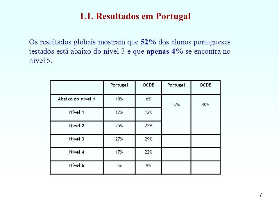 1.1. Resultados em Portugal