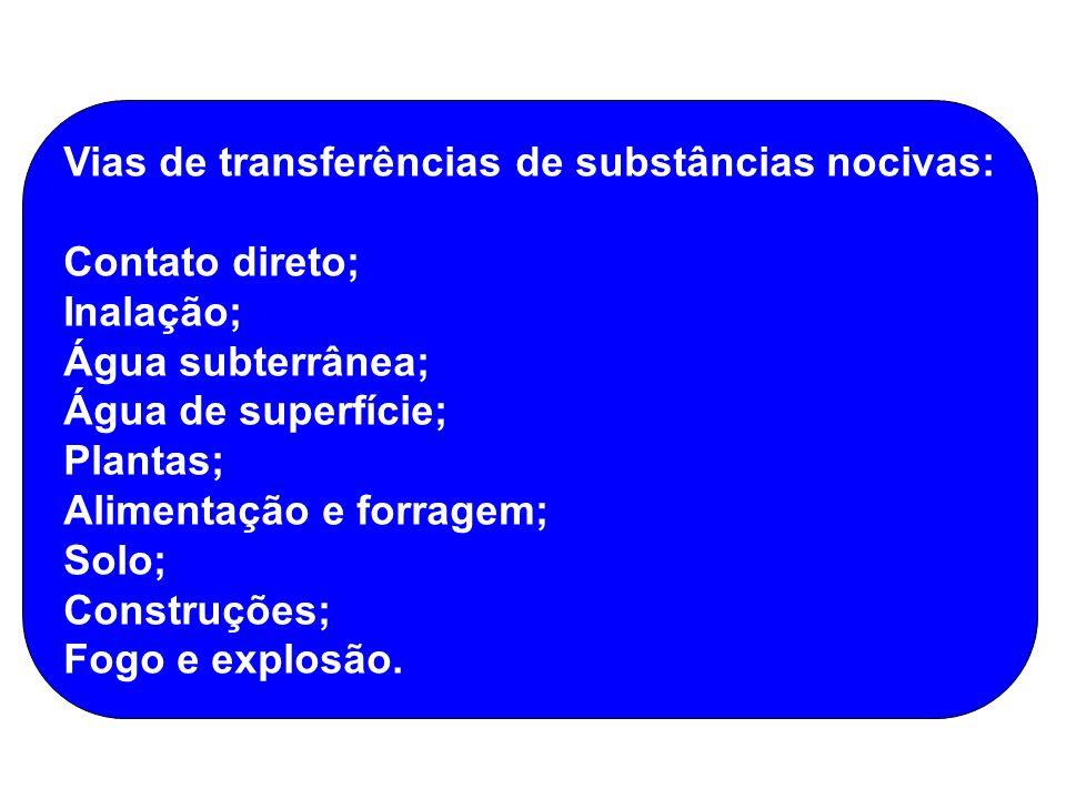 Vias de transferências de substâncias nocivas: