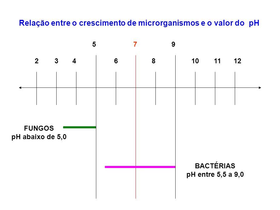 Relação entre o crescimento de microrganismos e o valor do pH