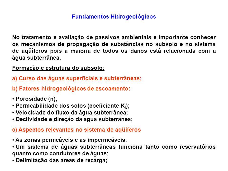 Fundamentos Hidrogeológicos