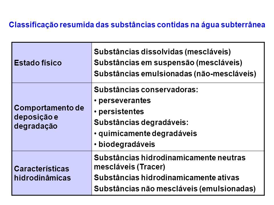 Classificação resumida das substâncias contidas na água subterrânea