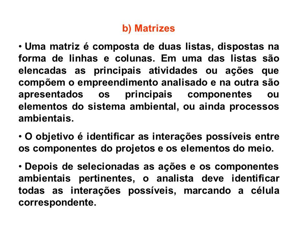 b) Matrizes