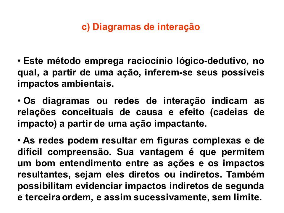 c) Diagramas de interação