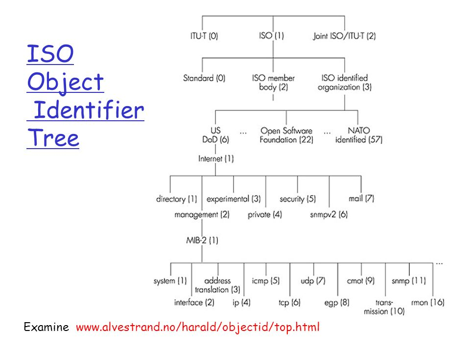ISO Object Identifier Tree