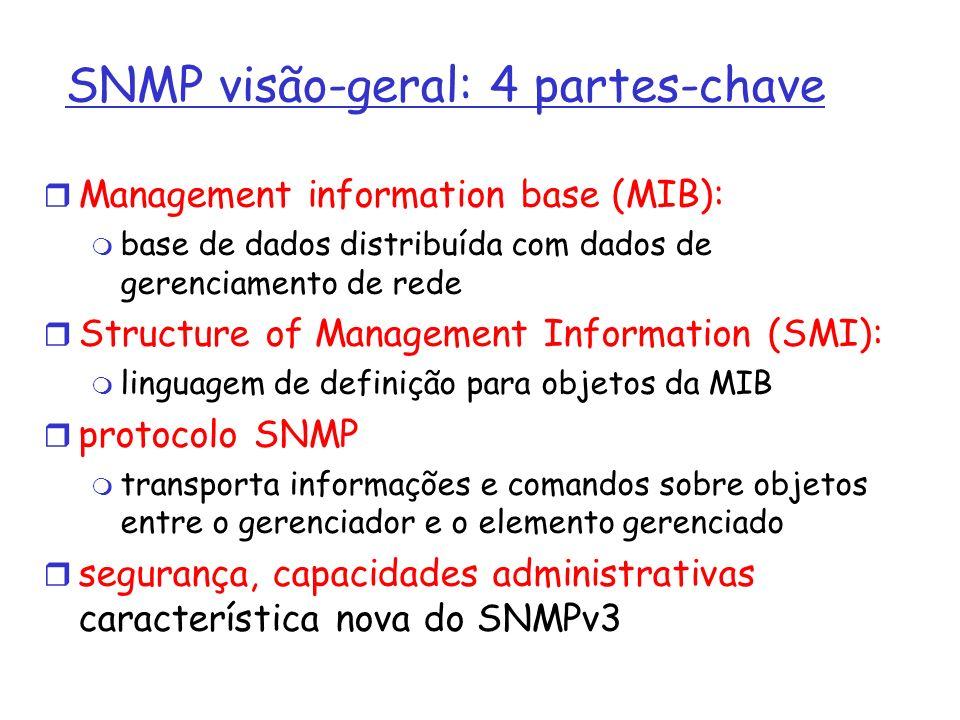 SNMP visão-geral: 4 partes-chave