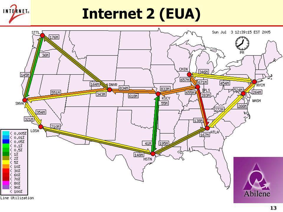 Internet 2 (EUA)