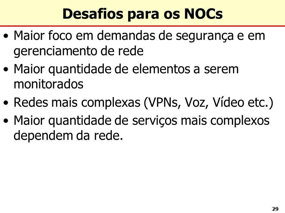 Desafios para os NOCs Maior foco em demandas de segurança e em gerenciamento de rede. Maior quantidade de elementos a serem monitorados.