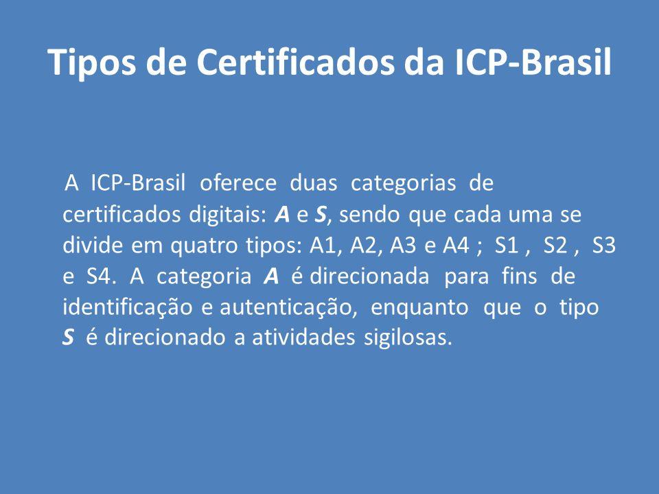 Tipos de Certificados da ICP-Brasil
