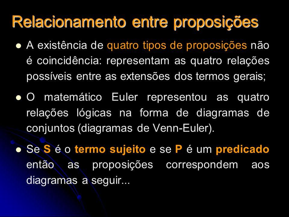 Relacionamento entre proposições