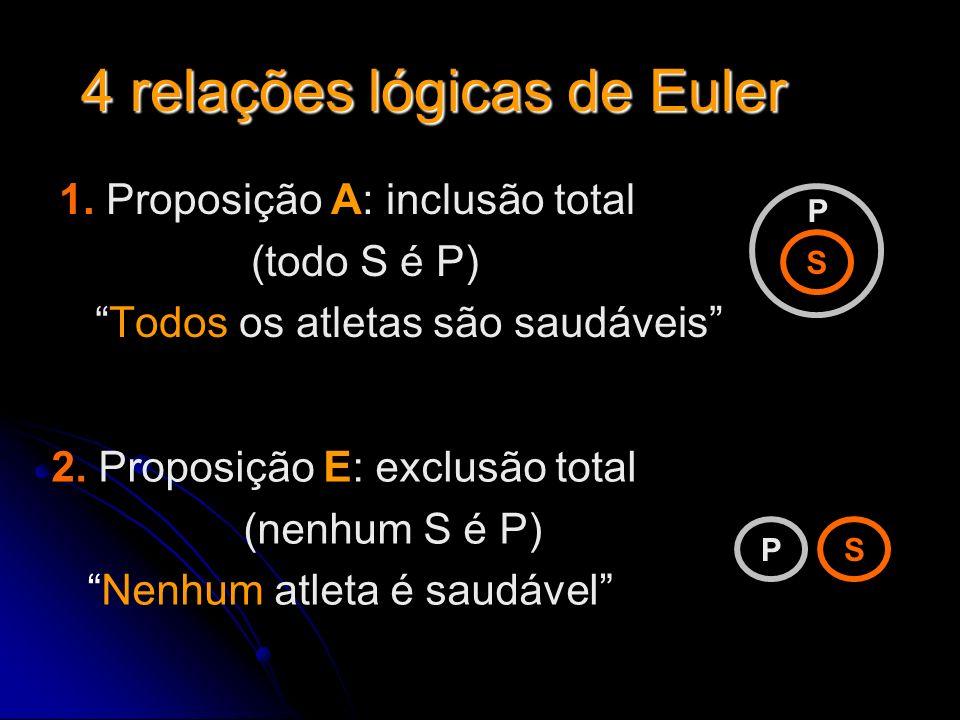 4 relações lógicas de Euler