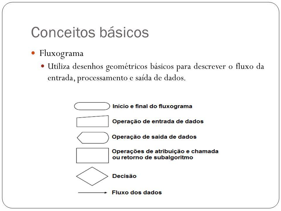 Conceitos básicos Fluxograma
