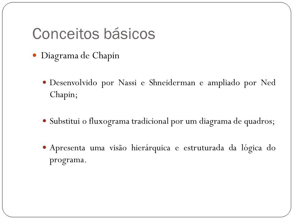Conceitos básicos Diagrama de Chapin