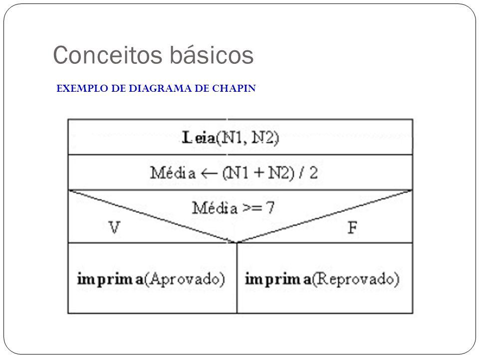 Conceitos básicos EXEMPLO DE DIAGRAMA DE CHAPIN
