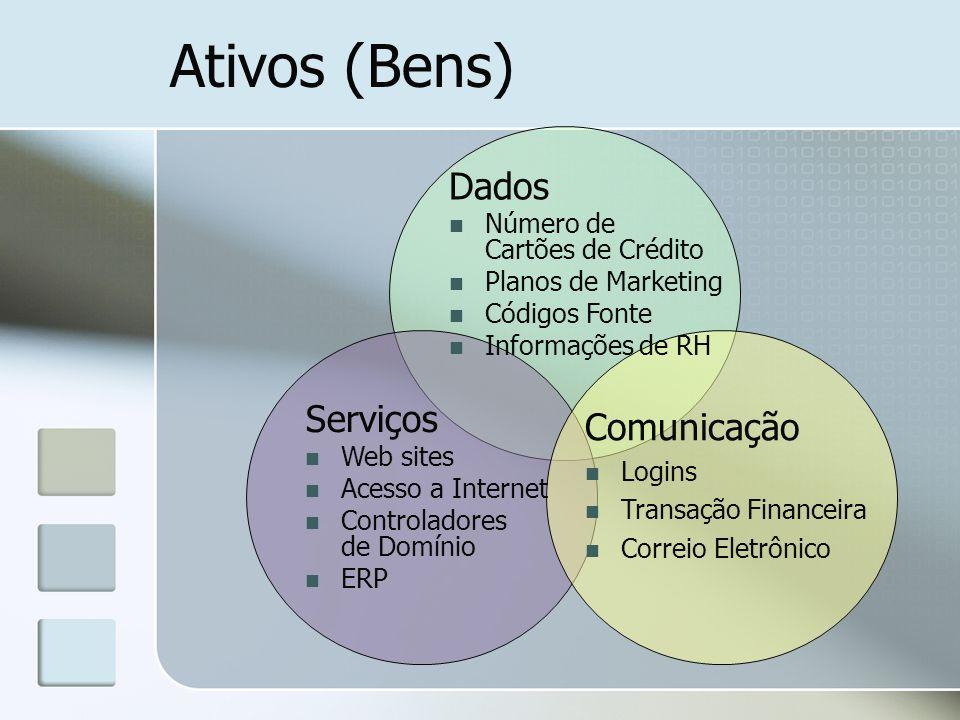 Ativos (Bens) Dados Serviços Comunicação Número de Cartões de Crédito