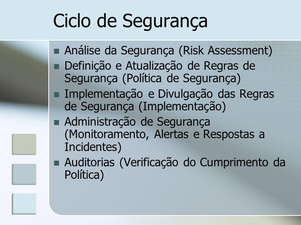 Ciclo de Segurança Análise da Segurança (Risk Assessment)