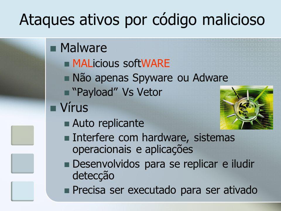 Ataques ativos por código malicioso