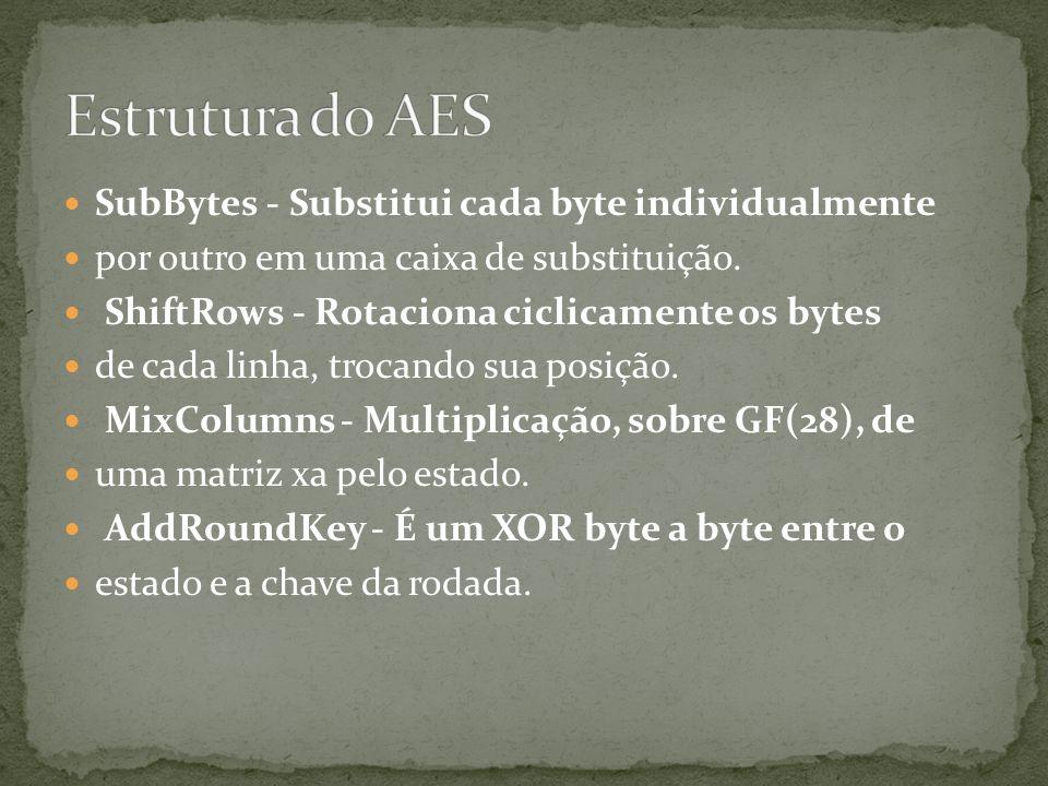 Estrutura do AES SubBytes - Substitui cada byte individualmente