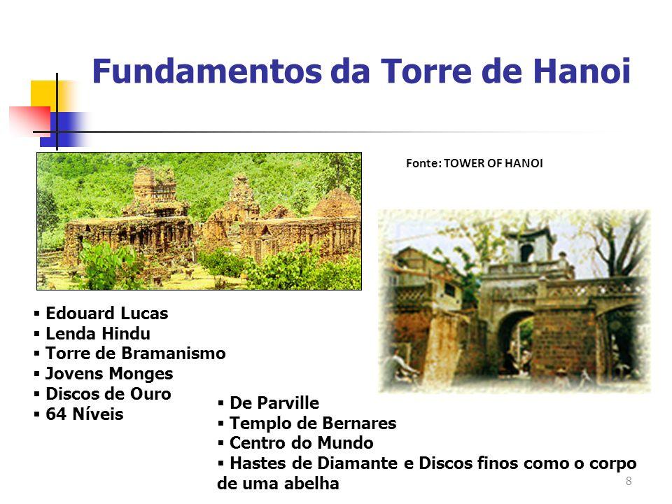 Fundamentos da Torre de Hanoi
