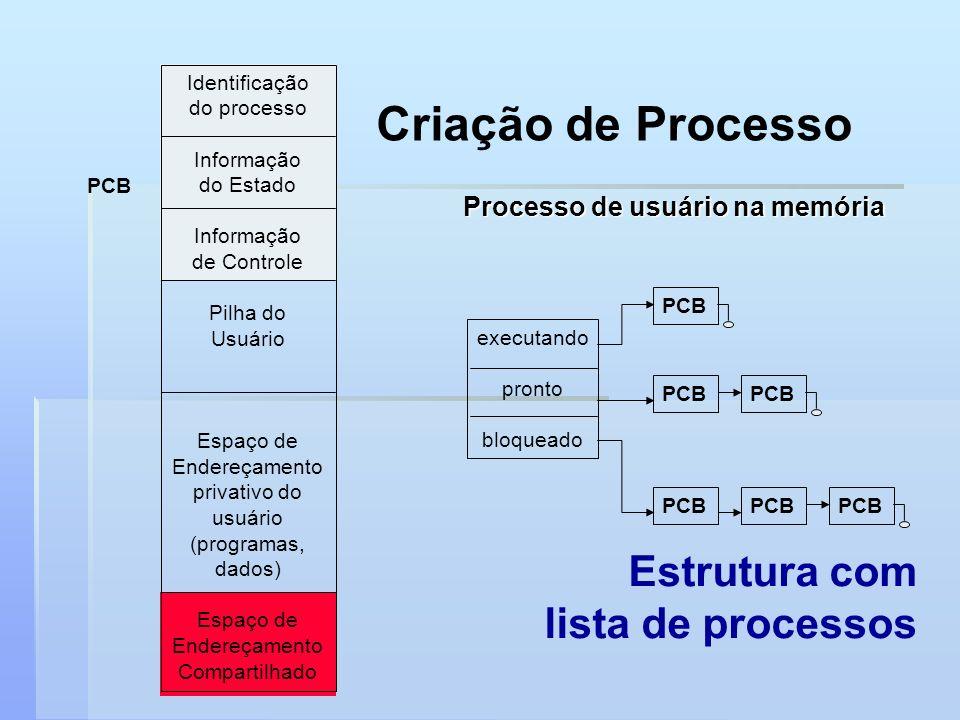 Criação de Processo Estrutura com lista de processos