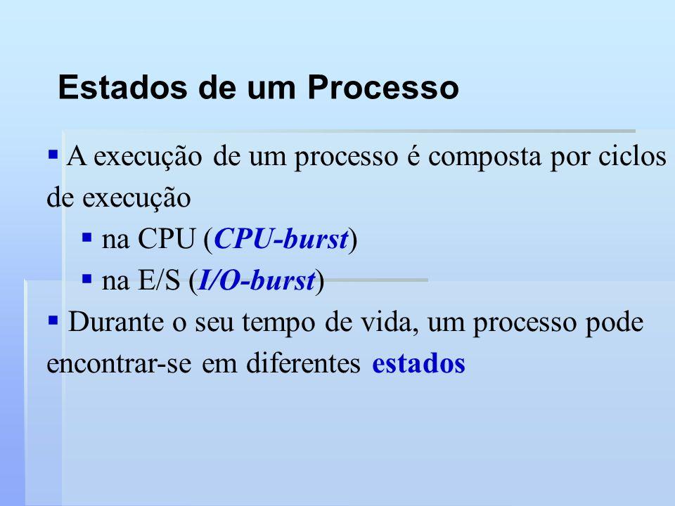 Estados de um Processo A execução de um processo é composta por ciclos de execução. na CPU (CPU-burst)