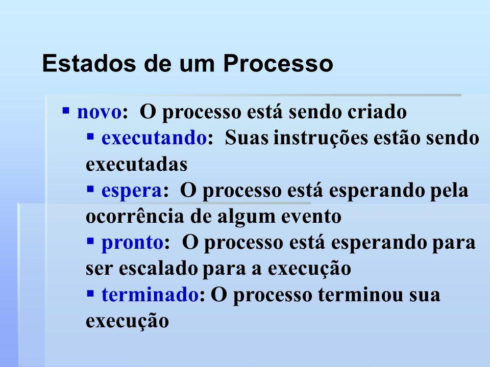 Estados de um Processo novo: O processo está sendo criado
