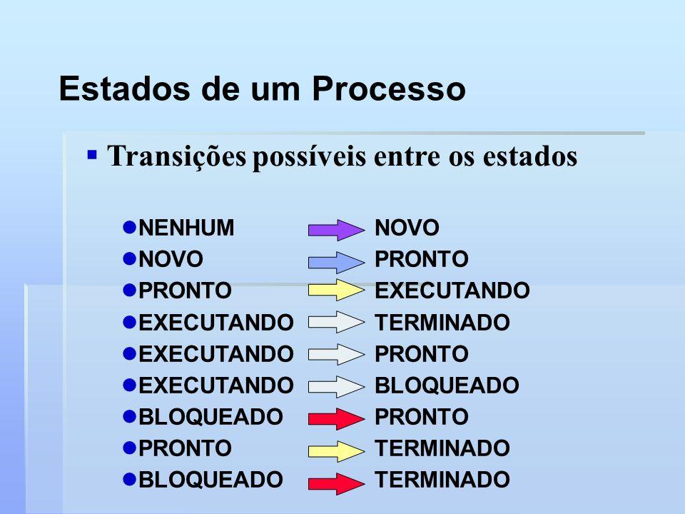 Estados de um Processo Transições possíveis entre os estados