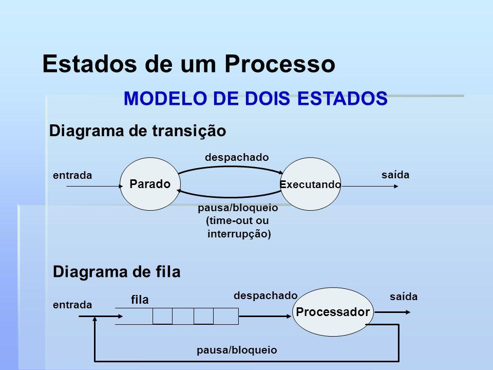Estados de um Processo MODELO DE DOIS ESTADOS Diagrama de transição