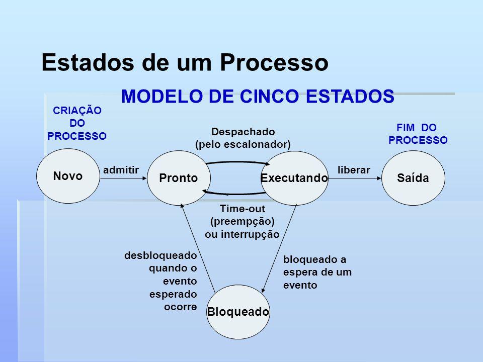 Estados de um Processo MODELO DE CINCO ESTADOS Novo Pronto Executando