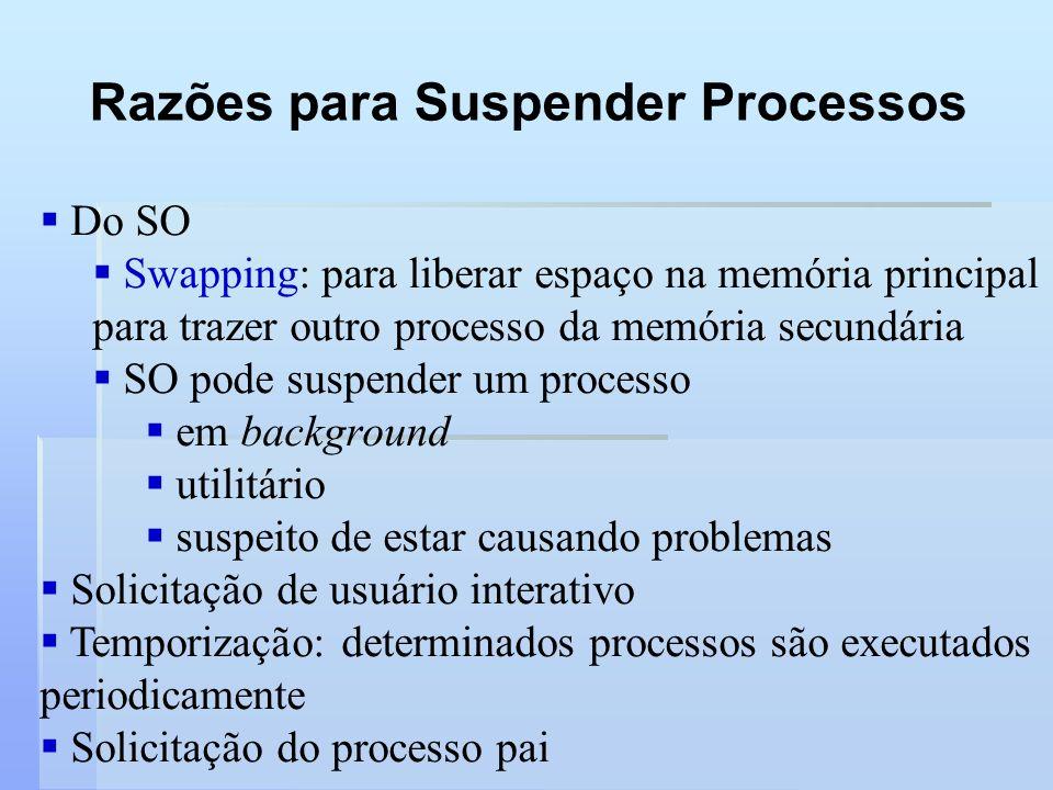 Razões para Suspender Processos